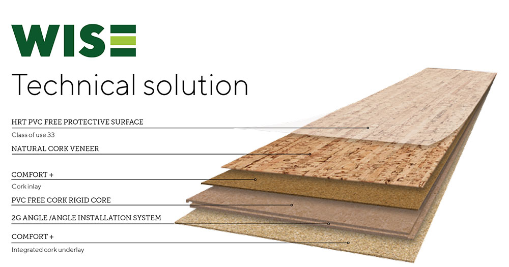 Cork WISE features a unique multilayer structure consisting of 5 layers: an integrated cork underlayment, a PVC-free cork rigid core with a click and lock installation system, another layer of compressed cork, a genuine cork veneer, and a high performance, healthy finish surface for maximum durability.