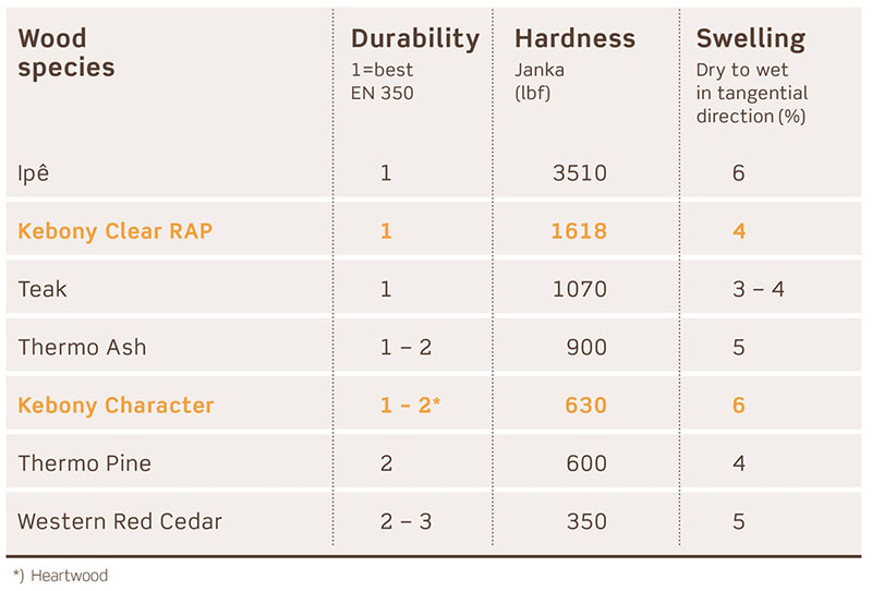Hardness and durablity chart for Kebony wood decking